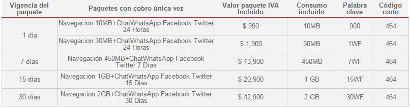 Pacchetti Internet Claro Colombia