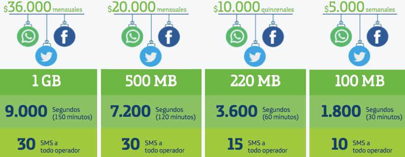 Pacchetti Internet Movistar Colombia